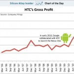 chart-of-the-day-htc-gorss-proft-feb-2011