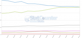 Android beats Windows and become most popular Operating System Worldwide